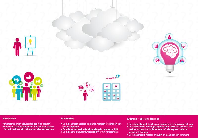 grafisch ontwerp infographic Essent